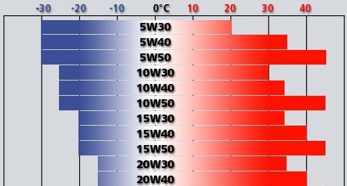 Обозначение вязкости и температурного диапазона масла Тойота