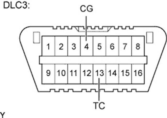 Блок DLC3 и контакты CG и ТС